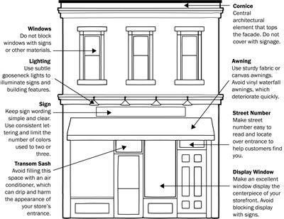 Sample Downtown Design Guidelines Storefront Design Storefront Signs Shop Facade