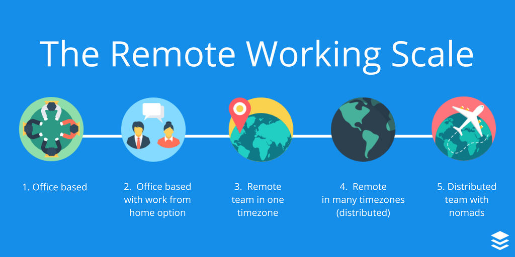 There are 5 Points on the Scale of Remote Working. Here's