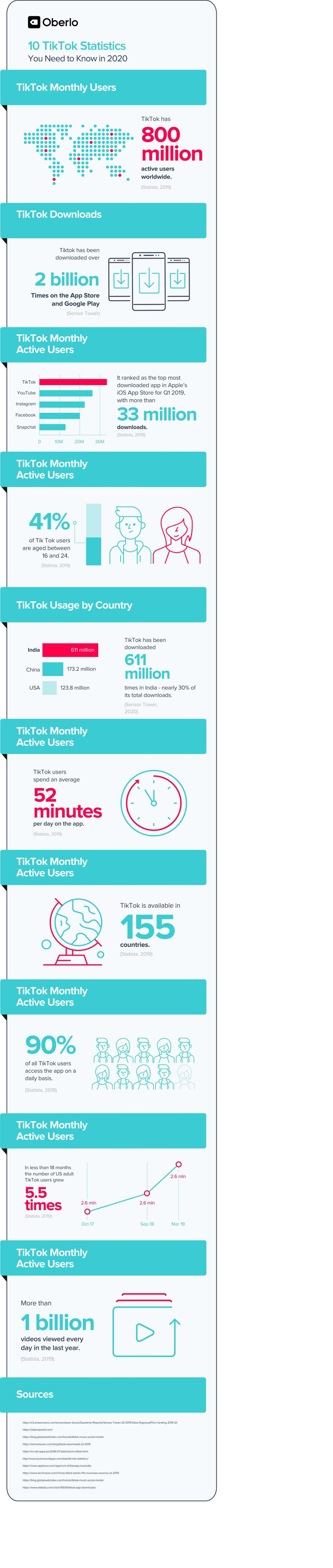 10 Tiktok Statistics You Need To Know In 2021 March Data Statistics Social Media Site Social Media