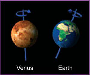 Venus vs Earth rotation and tilt. | Science and Space ...