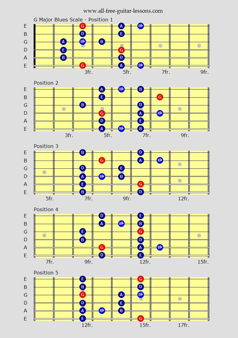 Learn Blues Guitar Scales For That Real Flavour Over Any Chord Progression