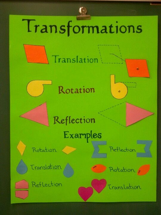 Classroom Rotation Ideas ~ Interactive transformations poster board to demonstrate