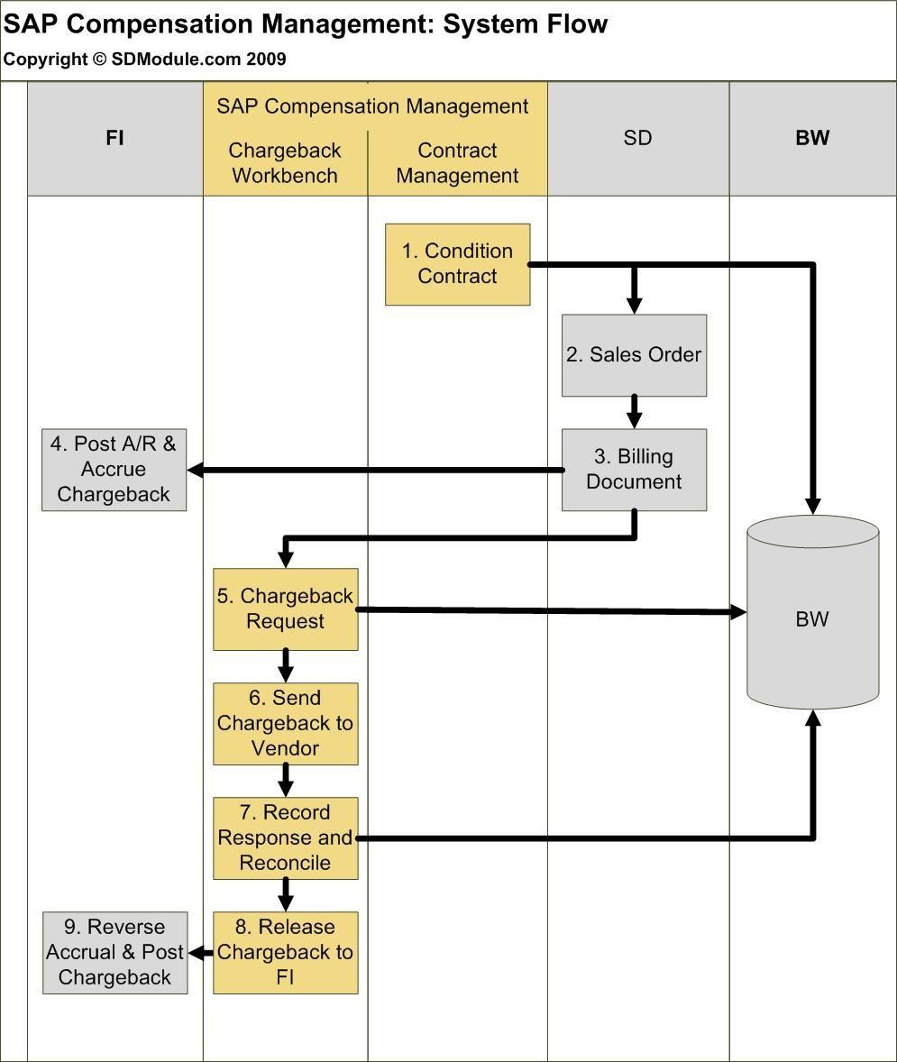 medium resolution of sap chargebacks without vistex system flow