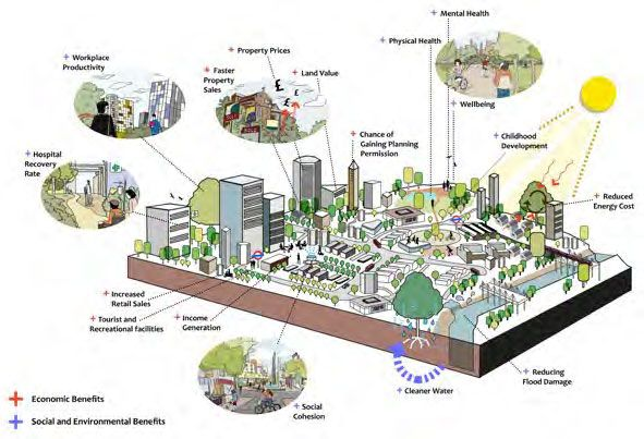 An Illustration Of The Benefits Of Green Infrastructure In Cities