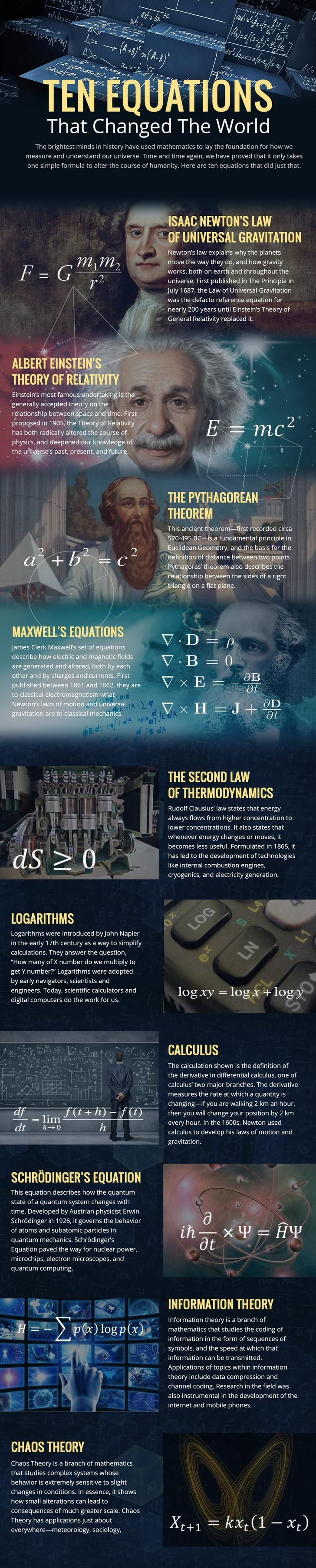Ten equations that changed the world in 2020 Equations