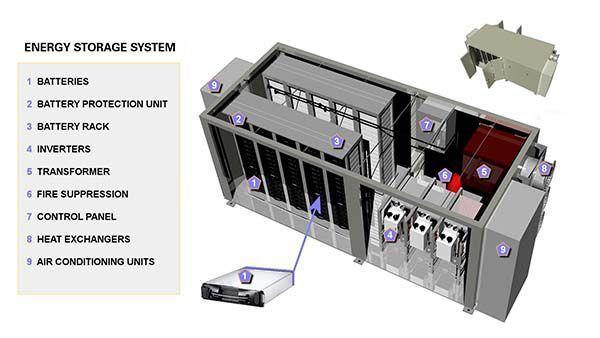 Solar Energy Storage   livingcolorjamaica   Energy storage