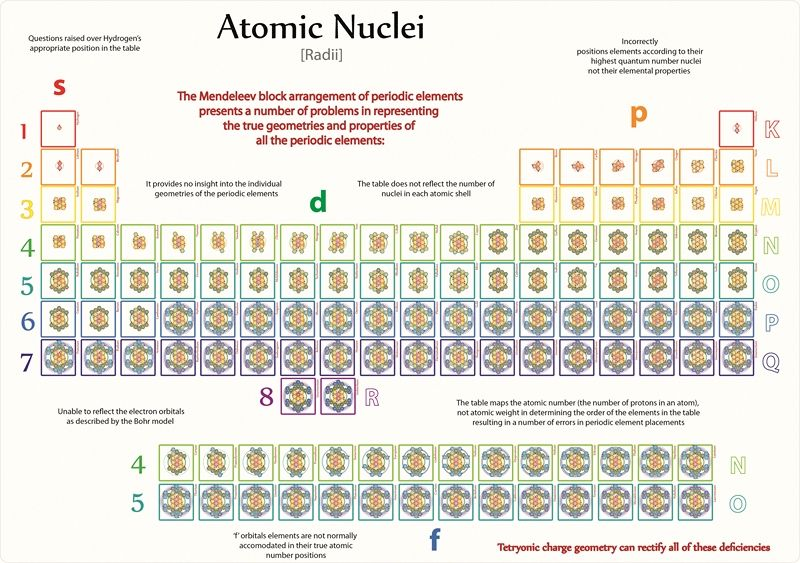 Physical radii of all atomic nuclei radii from Tetryonic 3D models of all the periodic elements