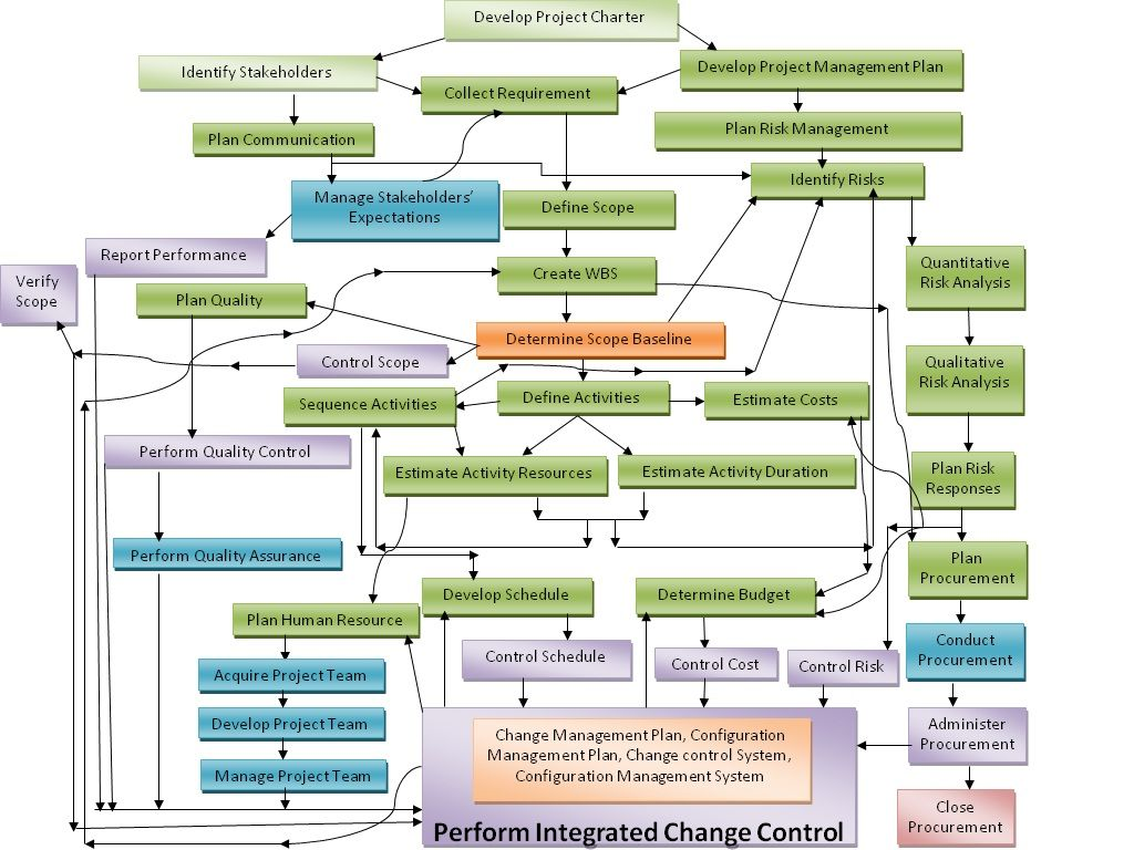 project prioritization diagram google search enterprise architecture architecture board process flow chart  [ 1024 x 768 Pixel ]