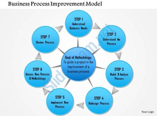 0714 Business Process Improvement Model Powerpoint Presentation