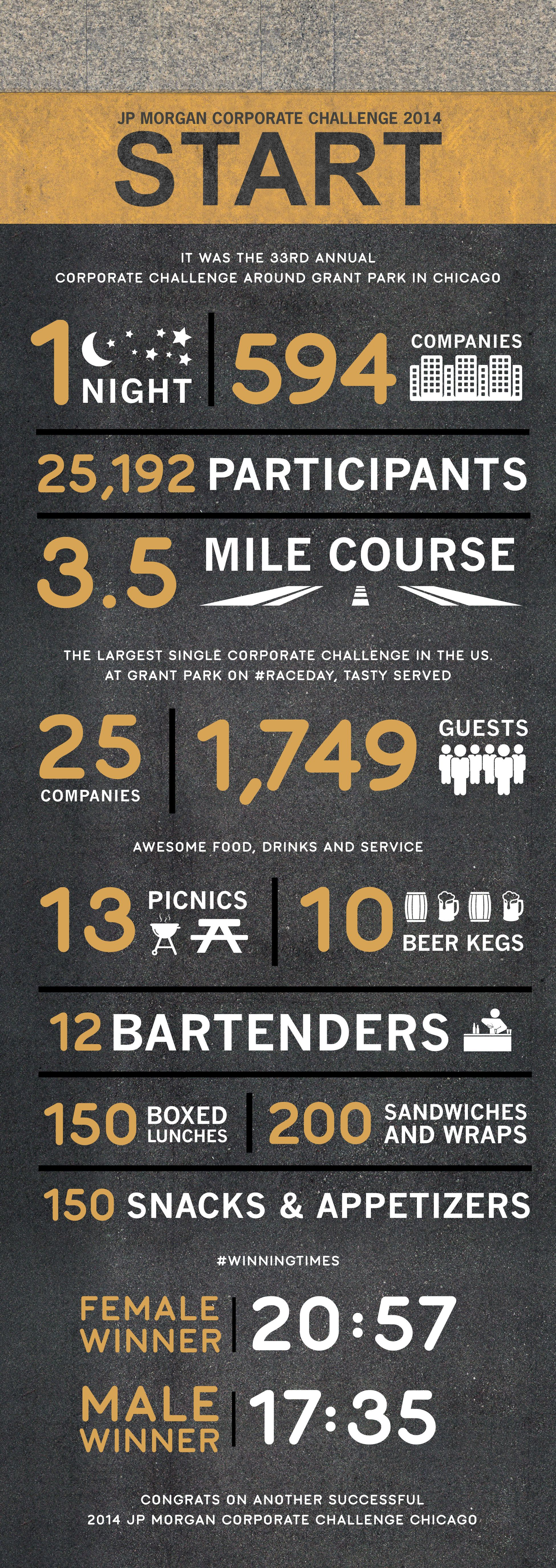 Infographic on this year's JP Morgan Corporate Challenge in Grant