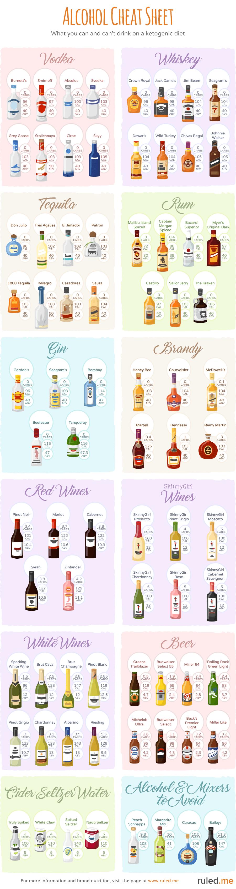 Beber alcohol en una dieta ceto