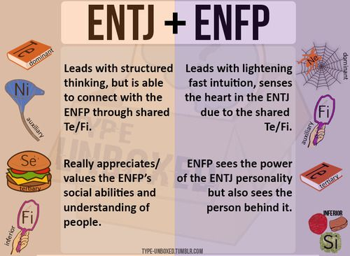 Entj dating problems and solutions 6