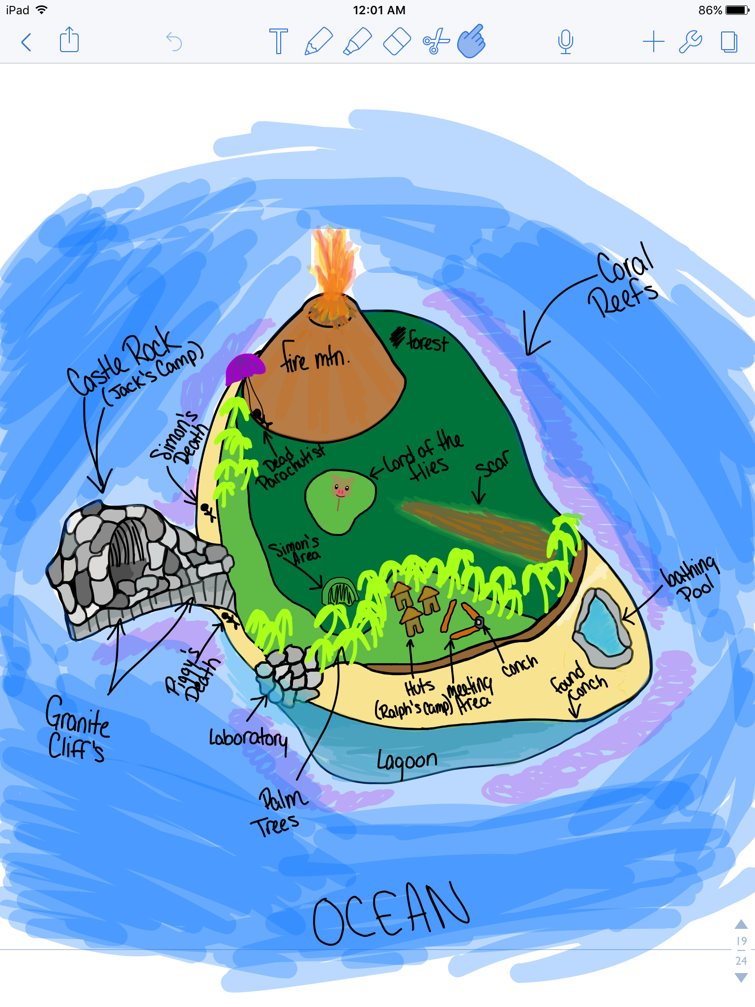 Lord of the Flies | Mind Map - GoConqr