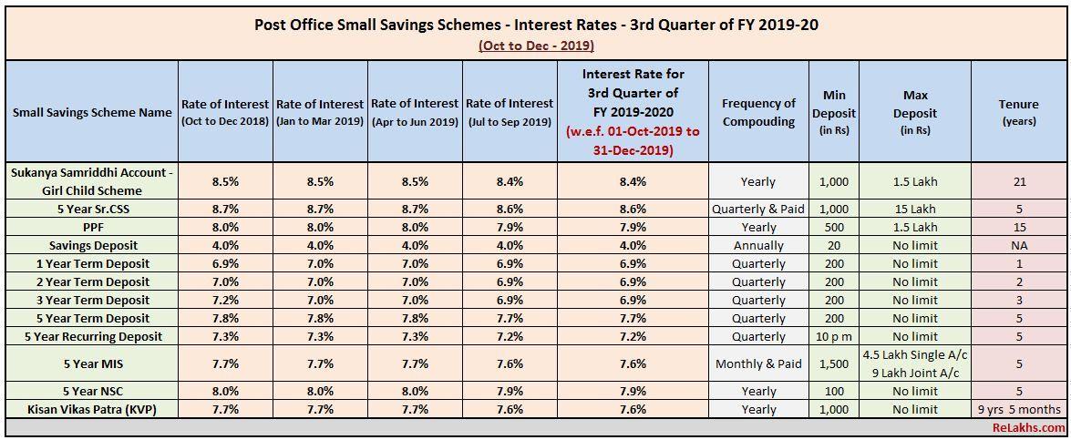 Latest Post Office Small Saving Schemes Interest rates Oct