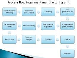 Image result for jeans garments manufacturing industry ppt