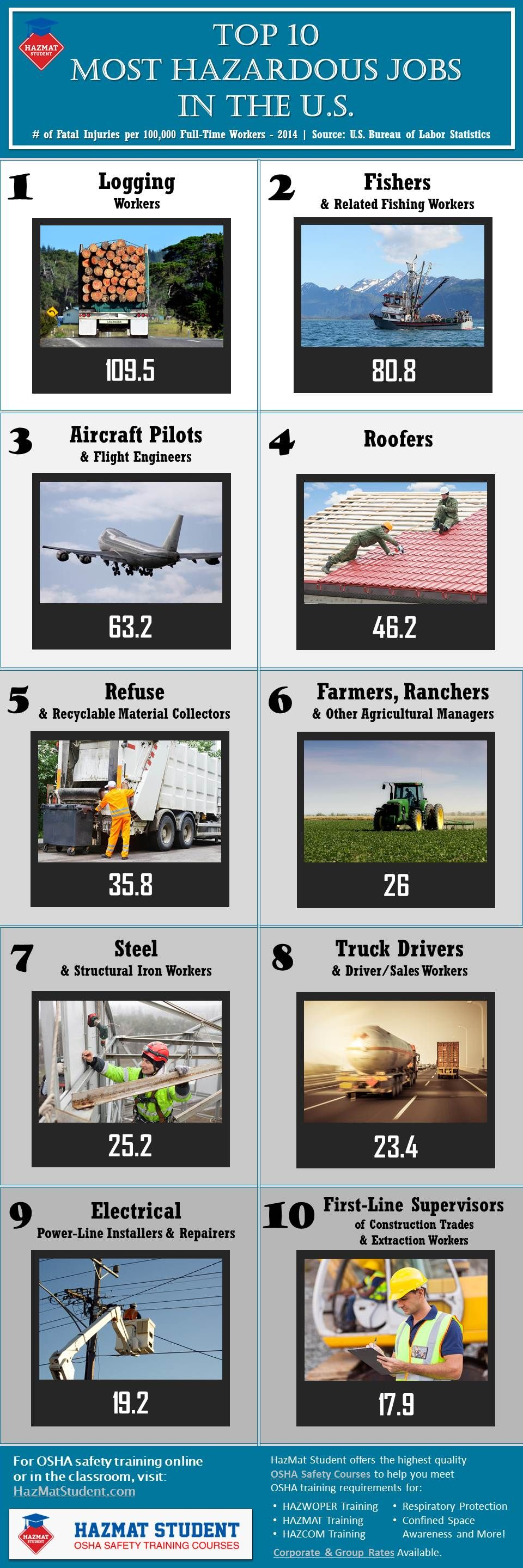 Top 10 Most Hazardous Jobs (With images) Safety