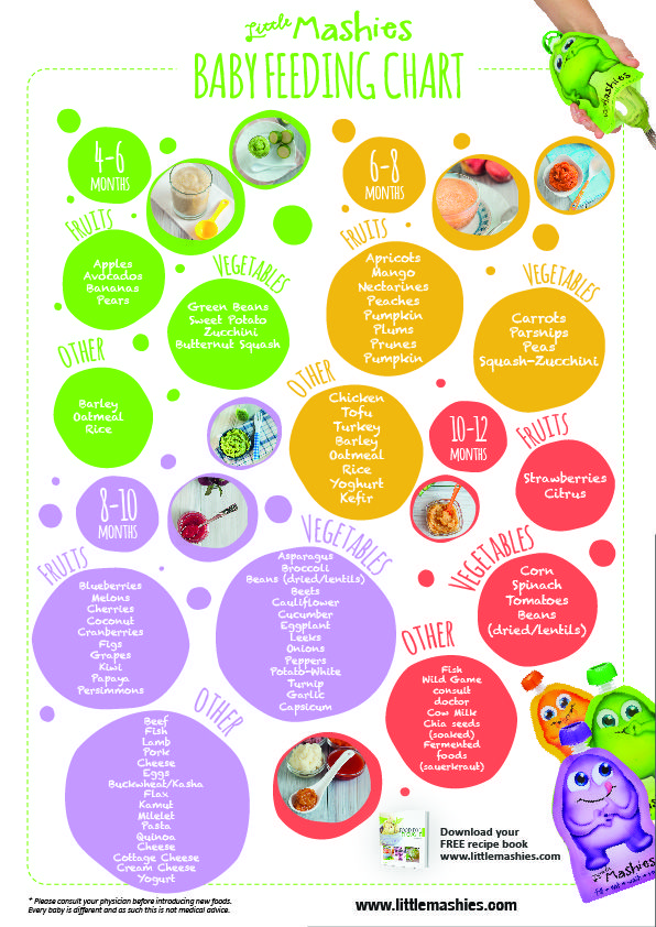 Baby Food Chart | Baby Food Chart | Pinterest | Food Charts And Babies