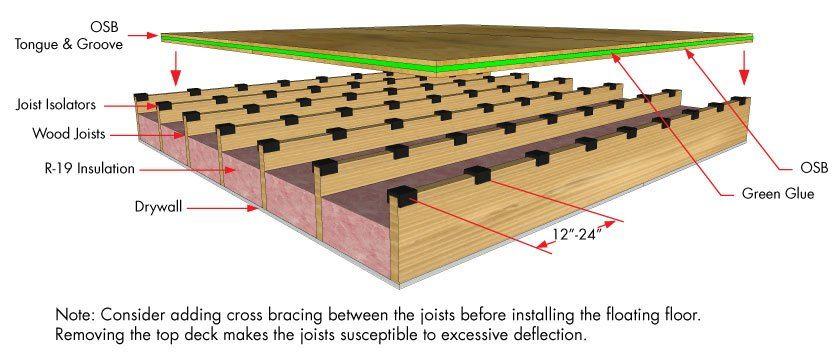 Simple Floor Soundproofing