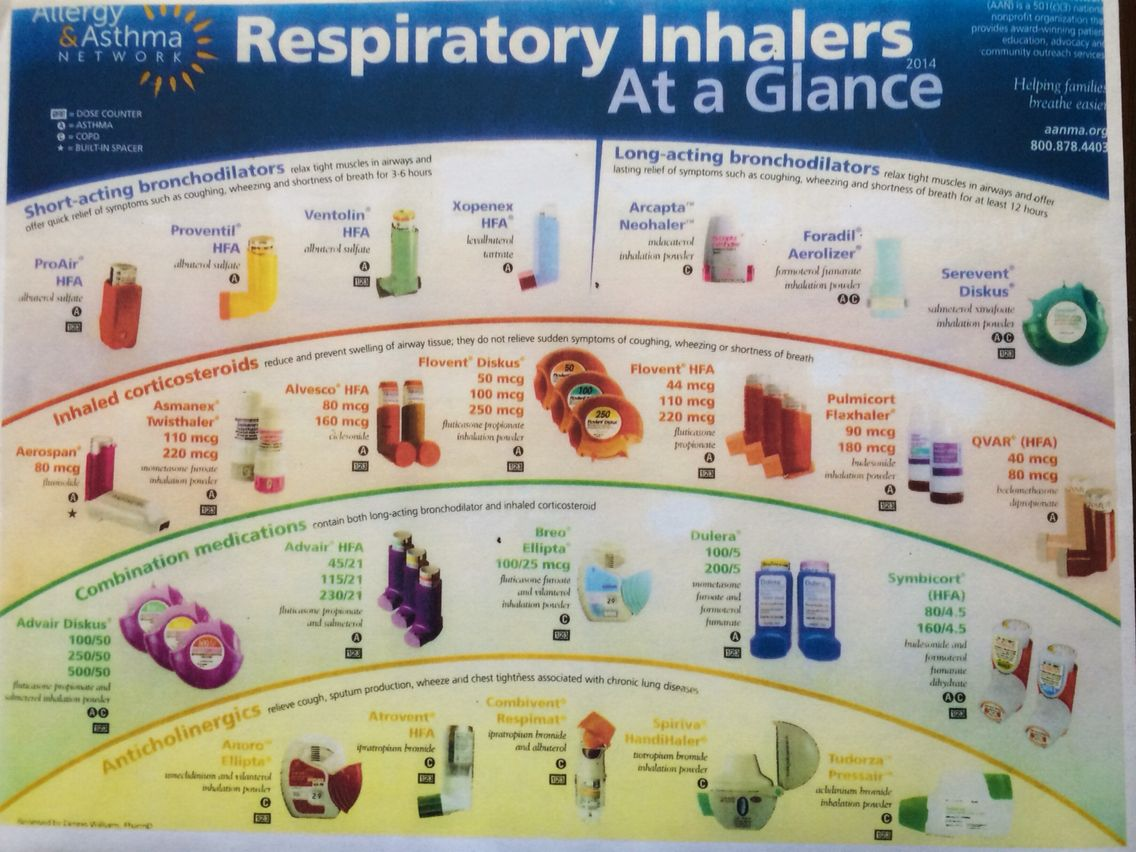 Respiratory Medications Respiratory Medications Asthma Inhaler Respiratory