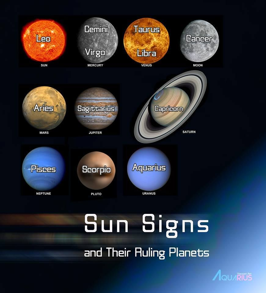planets and zodiac signs - 871×960