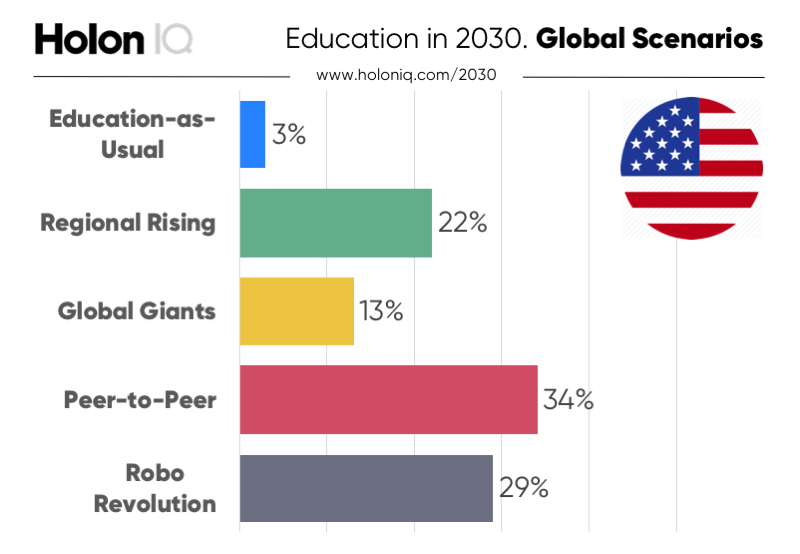Education In 2030 Education This Or That Questions Peer