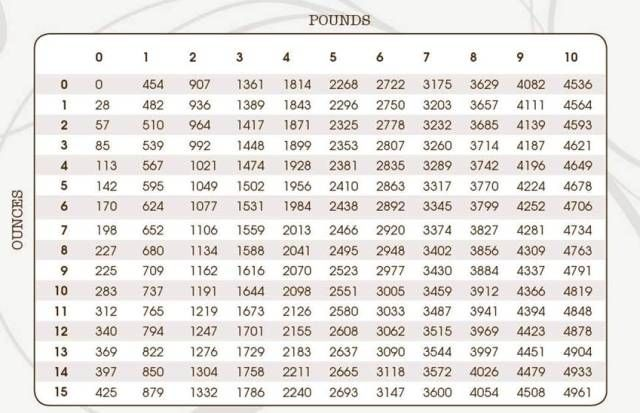 pounds to grams conversion chart