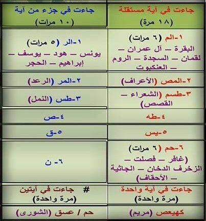 اجمل ترتيب للحروف المقطعة في القران Islamic Pictures I Am Awesome Quran