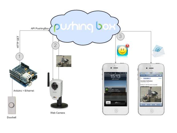 Notifying Doorbell with PushingBox | Arduino | Home phone