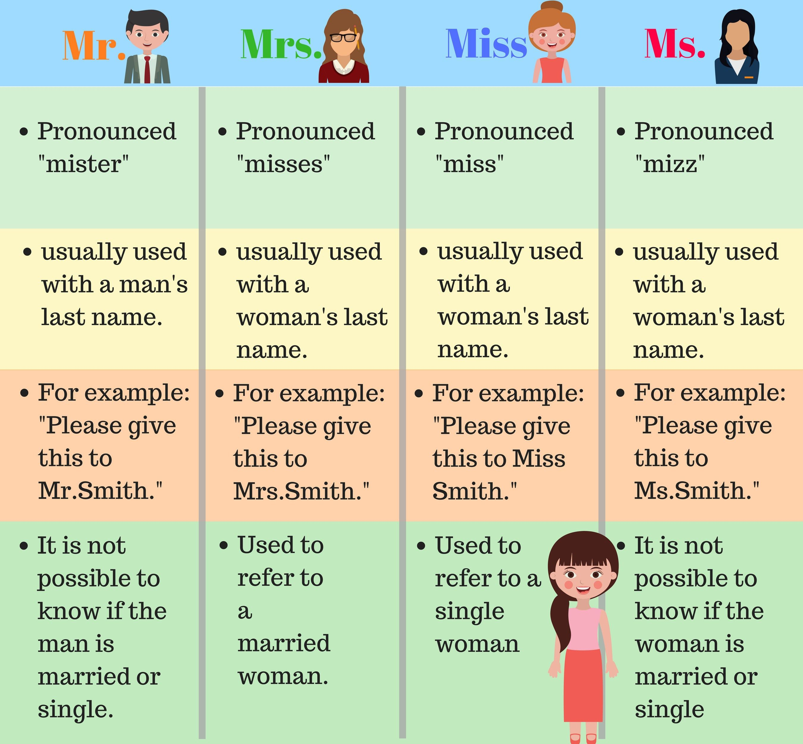 How To Use Personal Titles Mr Mrs Ms And Miss