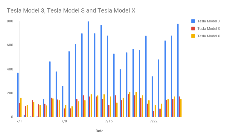 skabooshka | Tesla | Vehicles, Cars