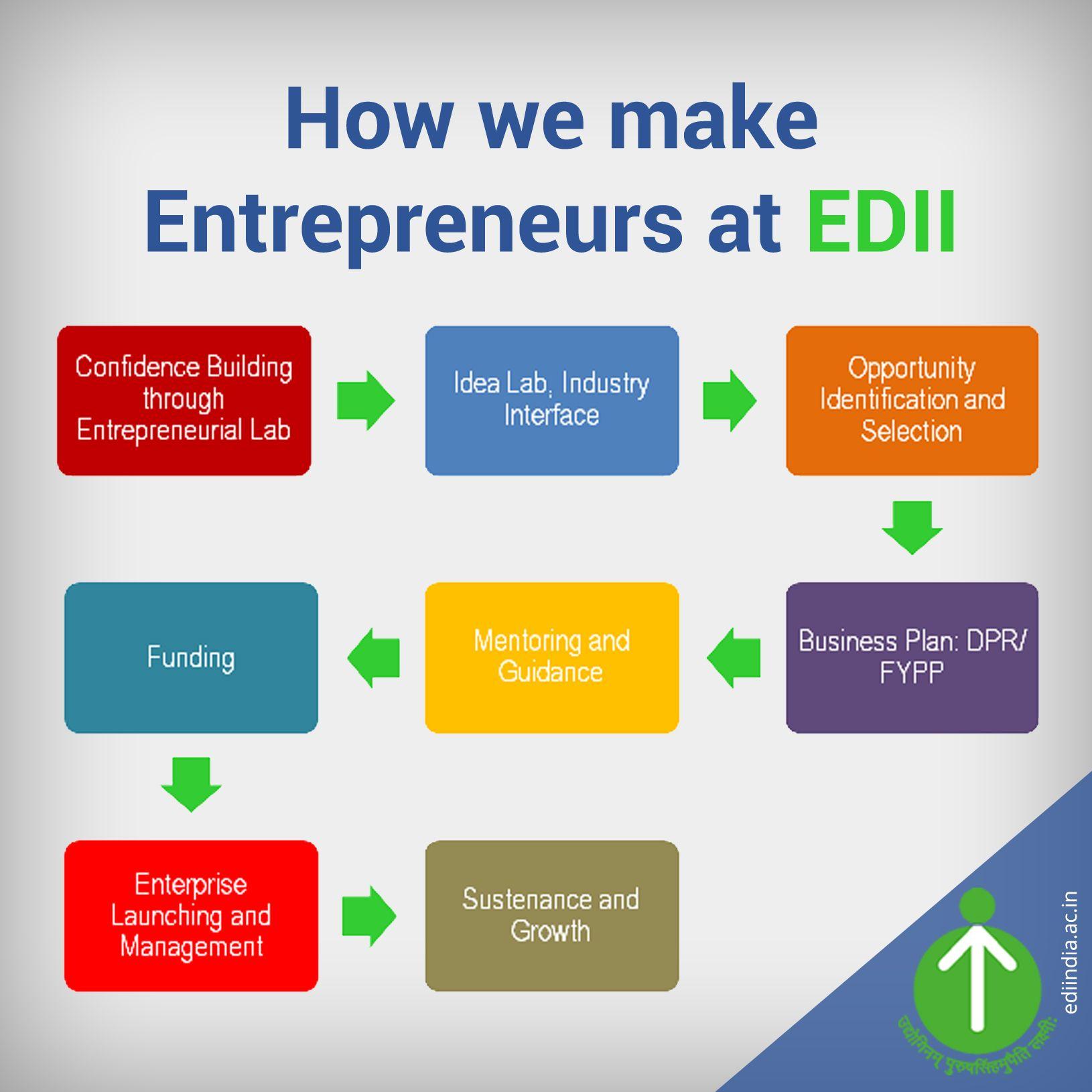 The entrepreneurship process at EDII! Apply to PGDMBE