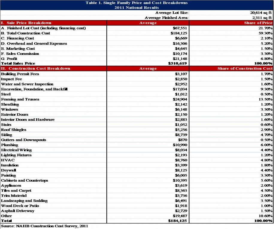 Clear Explanaton Cost Of Building A House With Price Cost Sheet