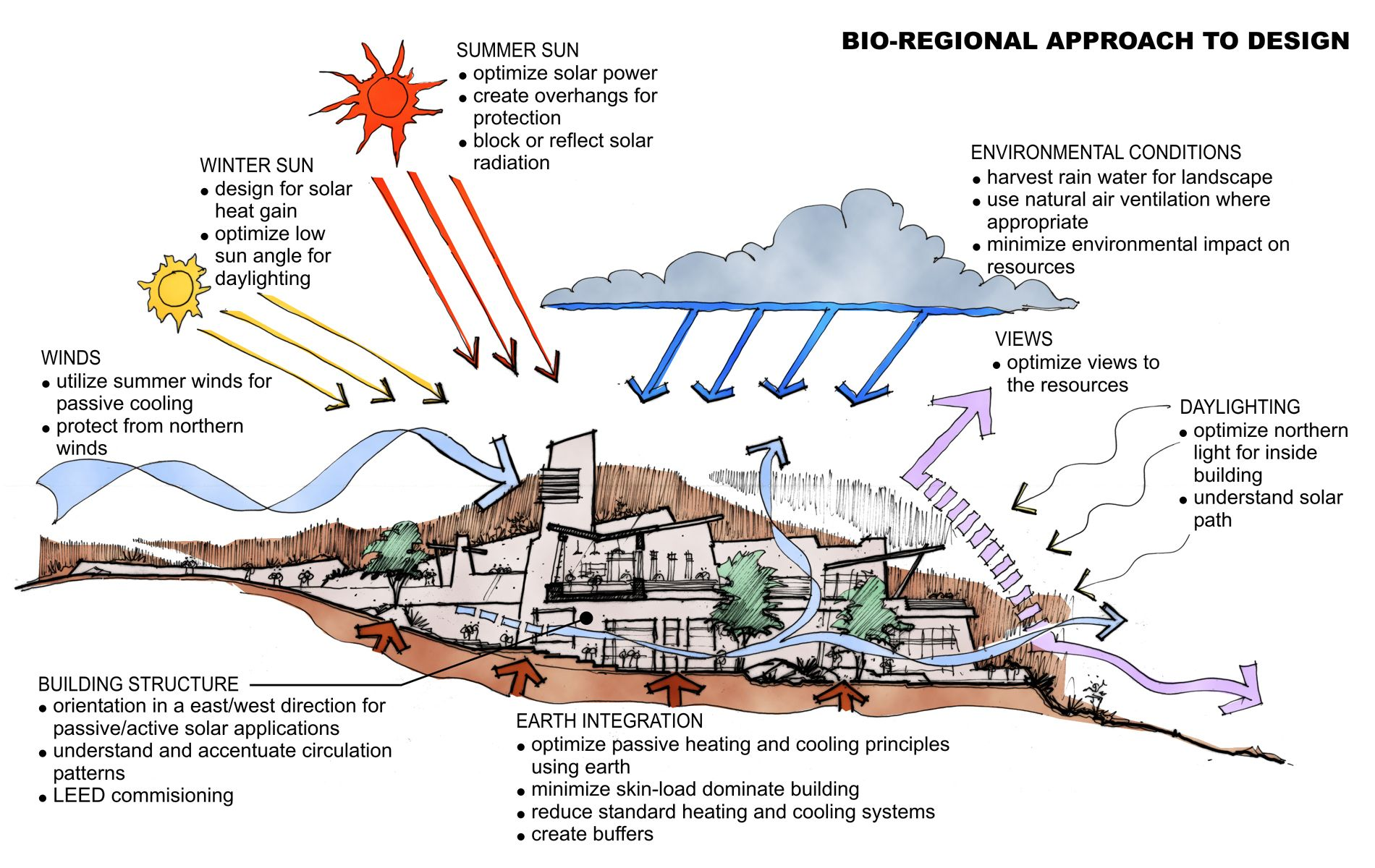 Bioregional Design Diagram Solar Power Landscape Environmental