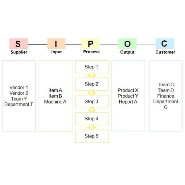 Raci Chart Template - Google Search | Lean Six Sigma | Pinterest