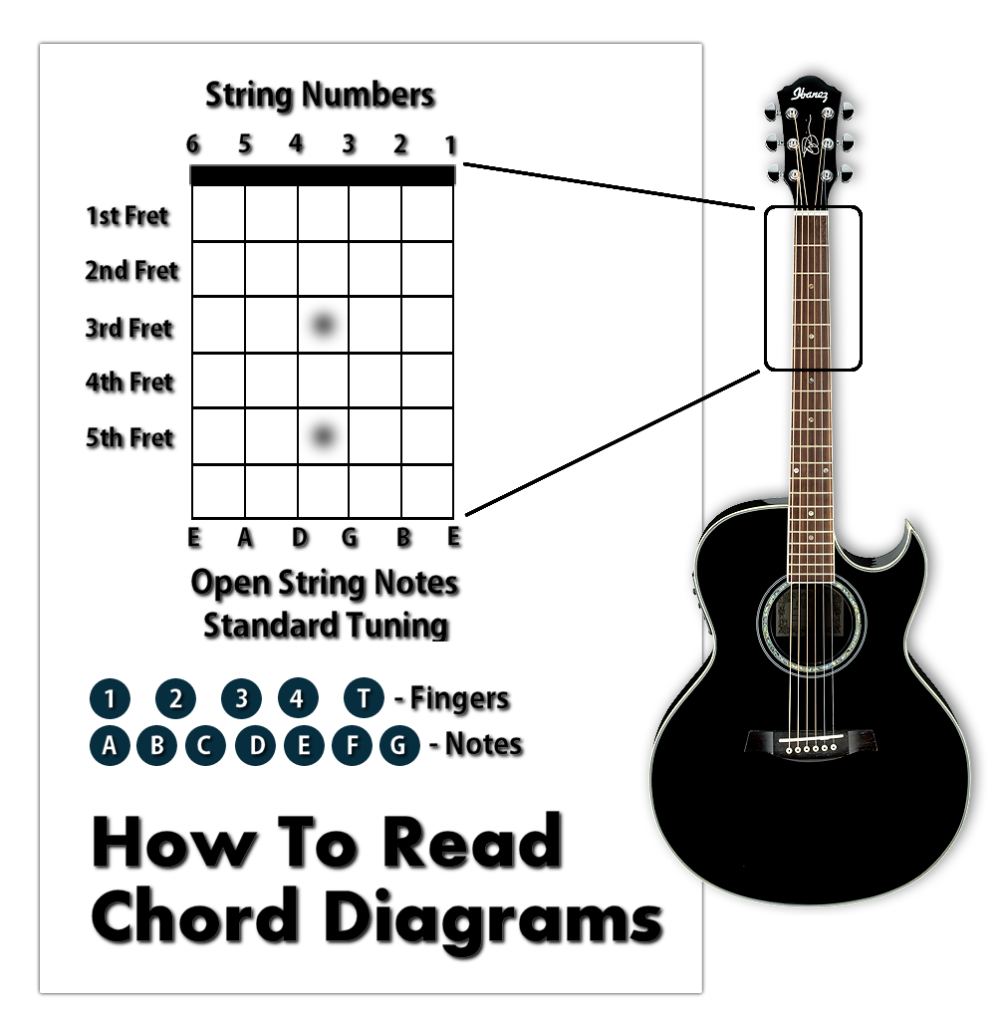 How to read chord diagrams music lessons guitar pinterest how to read chord diagrams hexwebz Gallery