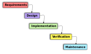 Object-Oriented Analysis And Design — Introduction (Part 1 ...