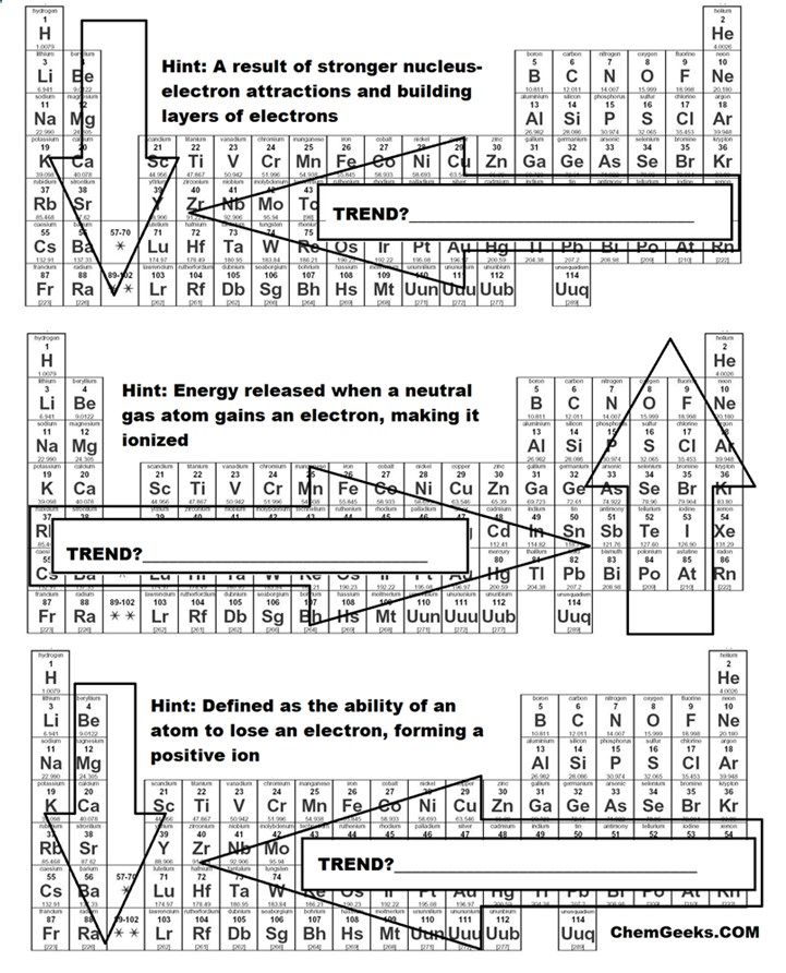 A Brief Periodic Table Trends Activity For High School And Genchem