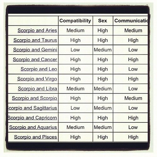 Scorpio compatibility chart also virgo astrology pinterest rh