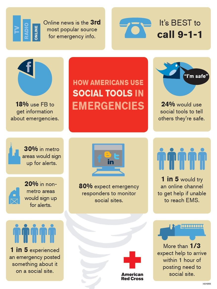 How Do You Use Social Media During Disasters Social Tool Social Media Infographic Social Media Tool