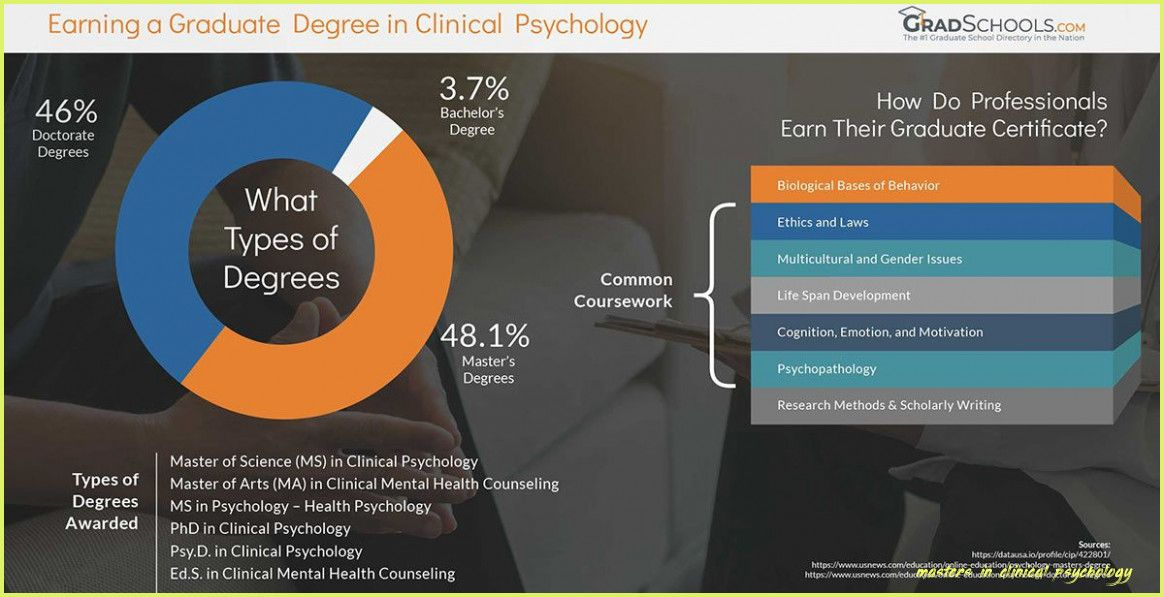 Now Is The Time For You To Know The Truth About Masters In Clinical Psychology Maste Clinical Psychology Masters In Clinical Psychology Counseling Psychology