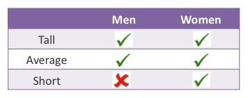 Women hate short men