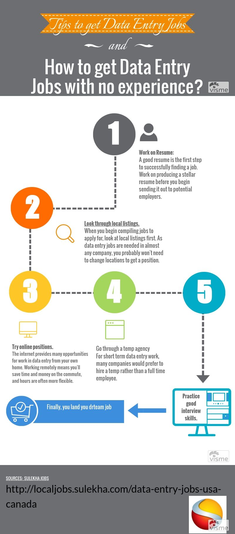 This simple infographic explains how to land data entry
