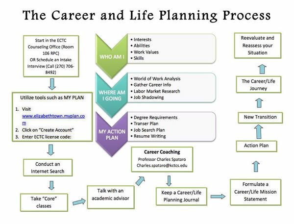Career Planning  Copy Of The Career And Life Planning Process