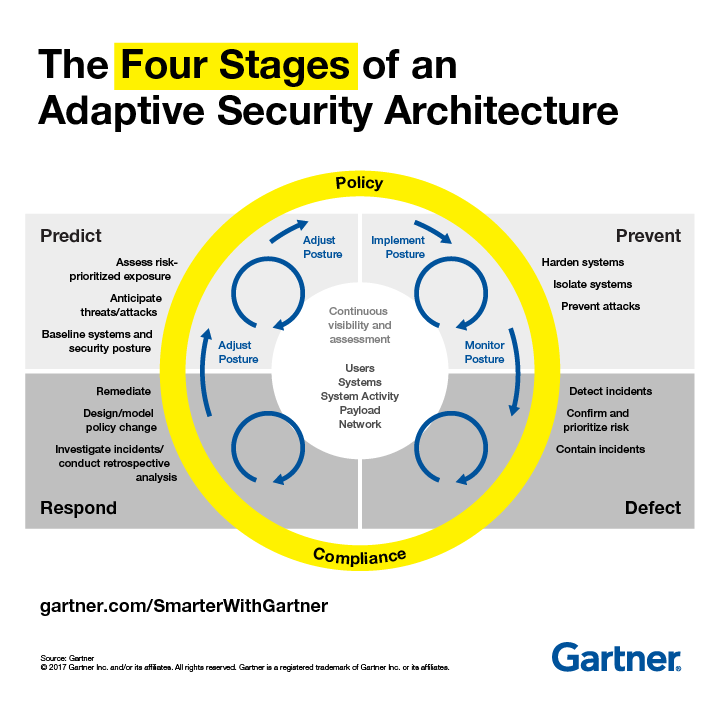 The Four Stages Of An Adaptive Security Architecture Security Architecture Security Cyber Security