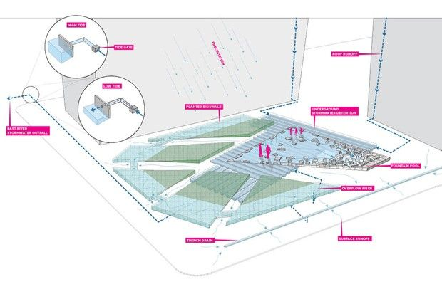 SCAPE: First Avenue Water Plaza | Green Infrastructure | Water
