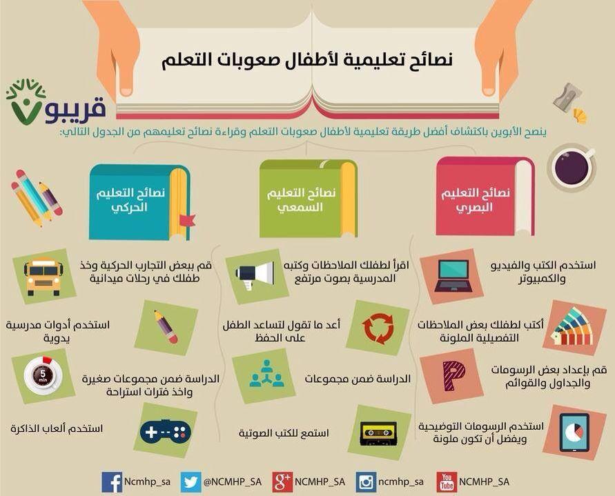 برنامج رمضان في قلبي الاستعداد لرمضان ج2 رياض الجنة Ramadan Crafts Ramadan Activities English Activities