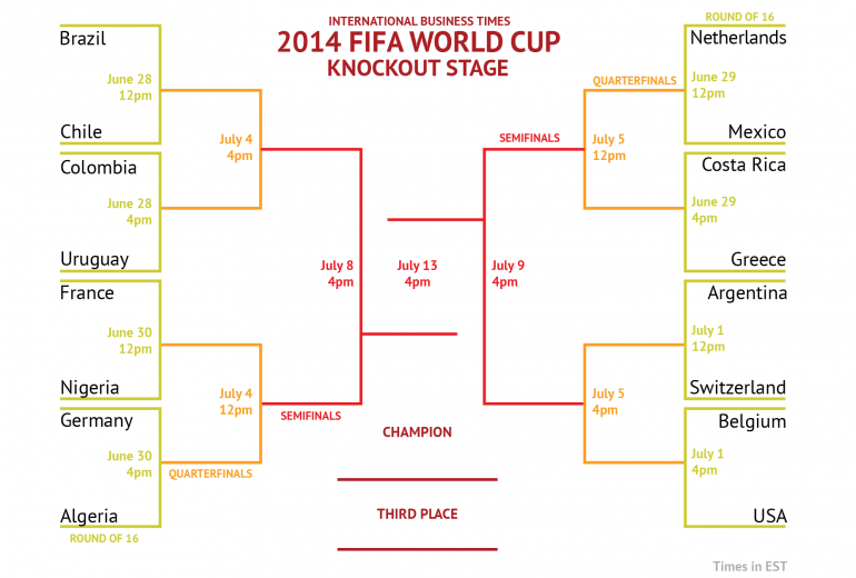 World Cup 2014 Printable Bracket Draw For The Final 16 Teams In The Knockout Stage