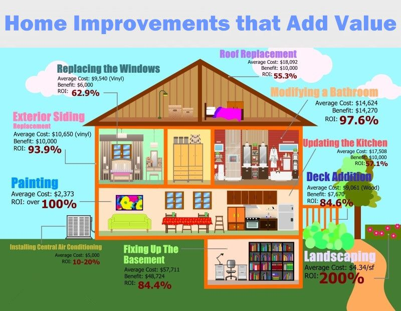 Home Improvements That Add Value House Remodel Property Interior Design Selling House Home Improvement Exterior Siding