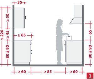 Les meubles hauts, comment les choisir pour ma cuisine ?