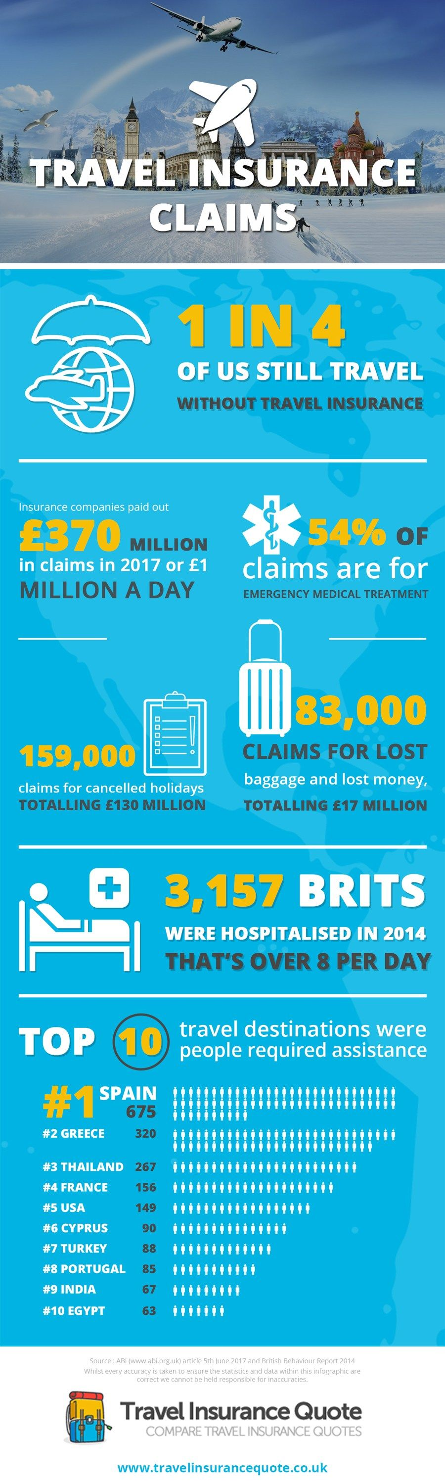 Travel Insurance Infographic by www.travelinsurancequote